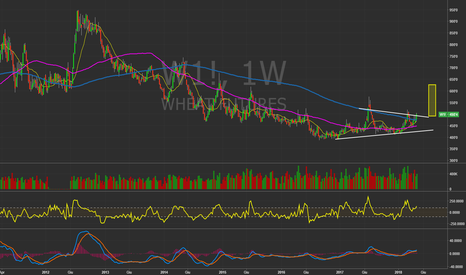 W1!: $ZW_F - Weekly chart. Frumento in risveglio? #Wheat #Commodities