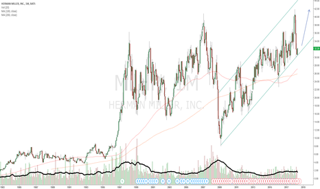 MLHR: MLHR monthly channel bounce to old highs