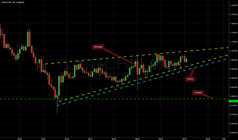 USDCHF: Rising Wedge on USD/CHF @ MN