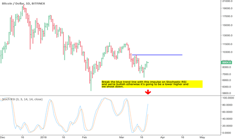 BTCUSD: What BTC bulls need to do is...
