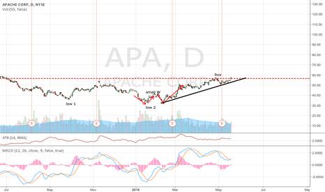 APA: APA on oil rising