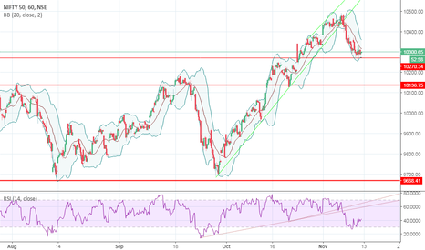 NIFTY: NIFTY ( MAY BE BEARISH MODE VERY SOON)
