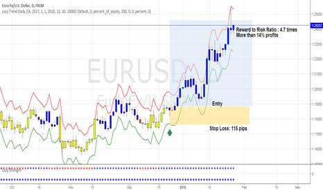 EURUSD: EURUSD Is Hitting Home Run