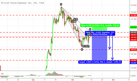 GBPJPY: GBPJPY 4H SELL!