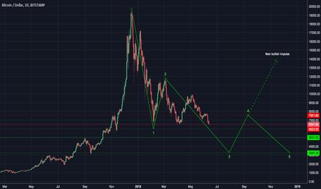 BTCUSD: Bitcoin in 2018