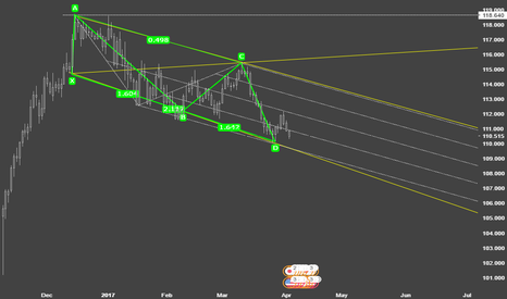 USDJPY: Long Positions at Bottom of Channel