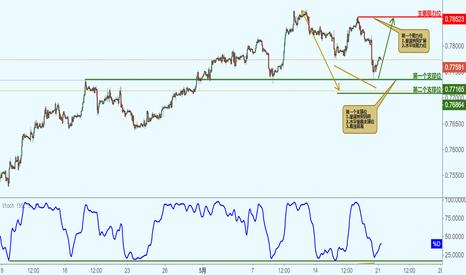 CADCHF: CADCHF 加元兑瑞士法郎-接近支撑位,反涨!
