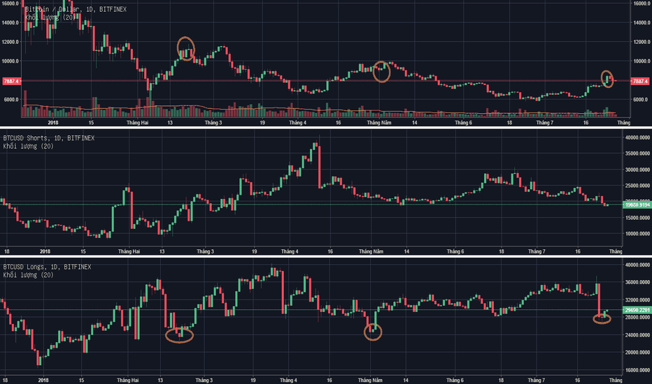 BTCUSD: BTC & Finex Long