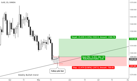 XAUUSD: Weekly trend continuation fakey pin bar