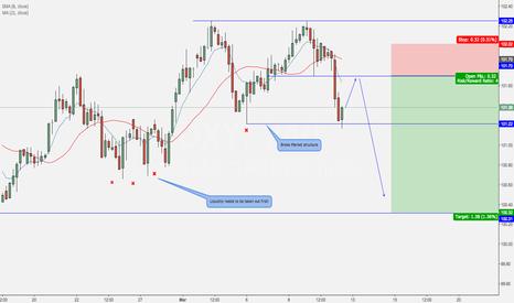 DXY: Dollar getting weaker