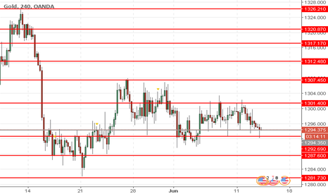 XAUUSD: XAU/USD: gold prices are going down