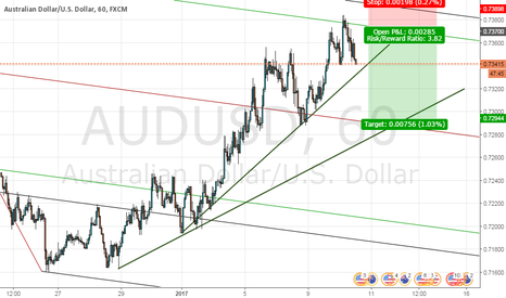 AUDUSD: Put Sell limit in 0.737