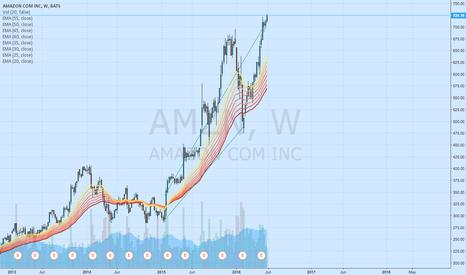 AMZN: Long position on AMZN