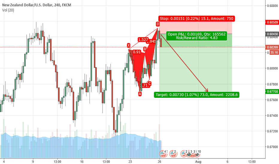 NZDUSD: BEARISH BUTTERFLY NZDUSD