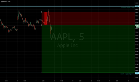 AAPL: AAPL Correction 5m