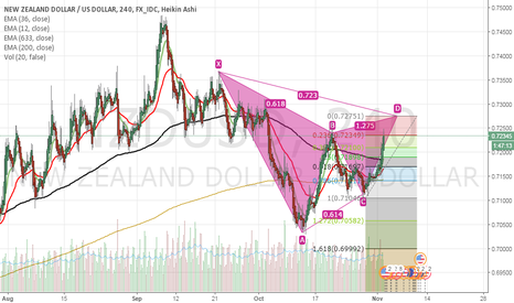 NZDUSD: Gartley pattern NZD/USD short