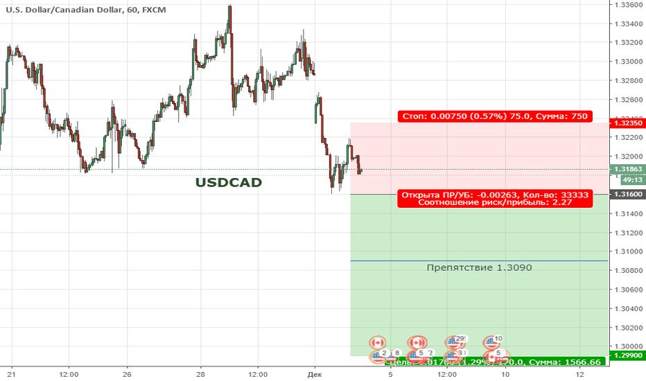 USDCAD: USDCAD. Цена вышла за пределы восходящего канала