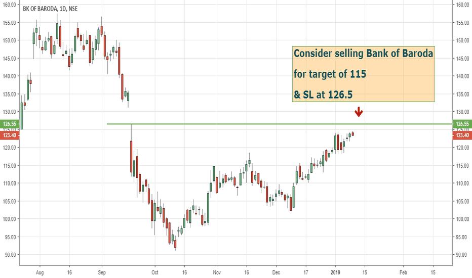 BANKBARODA: Bank of Baroda chart view