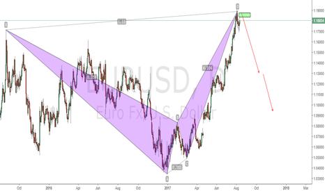 EURUSD: EURUSD SHORT/BAT Pattern completed