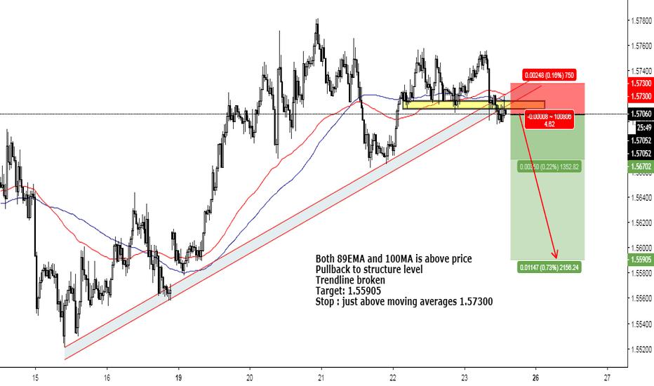 EURAUD: Trendline + Structure pullback