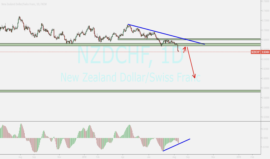 NZDCHF: nzdchf  ,,,,possible pullback