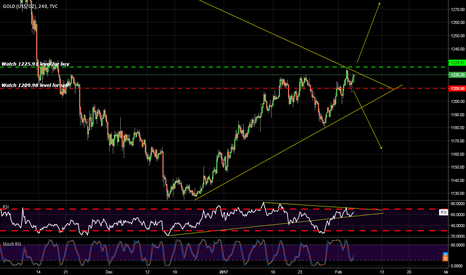 GOLD: Gold Trade Setup