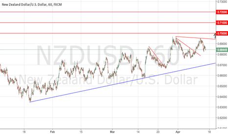 NZDUSD: NZDUSD Potential Long Signal
