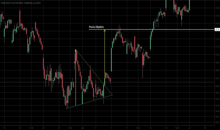 XLF: Mercado de ETF (Patrón Triangulo Simétrico)