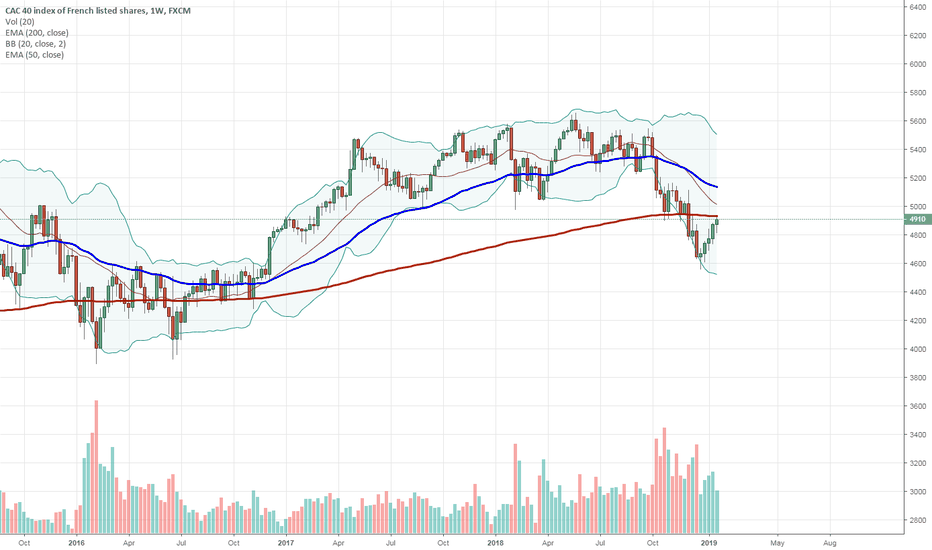 FRA40: SHORT: Pullback to the weekly 200-EMA among other things