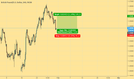 GBPUSD: Ooh look at there... is it not a bull?