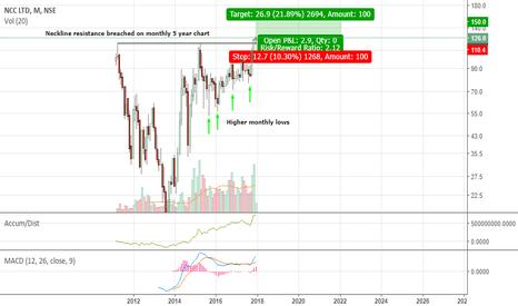 NCC: NCC gearing up for a big upside move  (Buy setup)