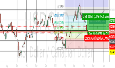 USDCAD: It's Time To Enter Long Positon For USDCAD?