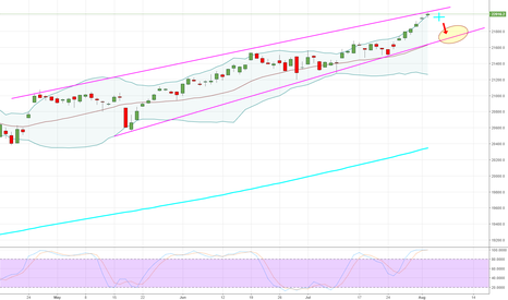 DJI: DJIA - Daily - Will there be another star?
