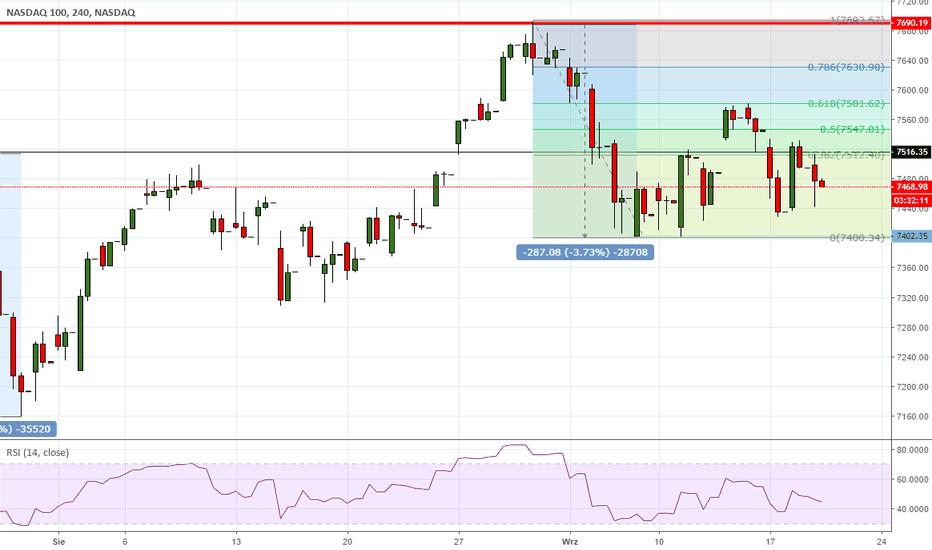 NDX: NASDAQ - w konsolidacji