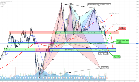 CAT: Harmonic analysis - Caterpillar probably on its way to 55$