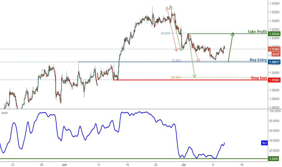 USDCAD: USDCAD Bounced off Support, Prepare For Further Rise!