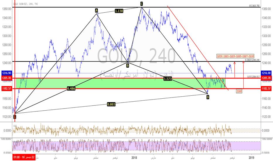 GOLD:  التحليل الفني والاساسي  للذهب(GOLD)  من يوم31/10 الى يوم02/11