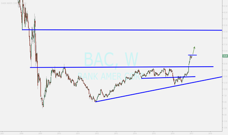 BAC: BAC  weekly...simple  view