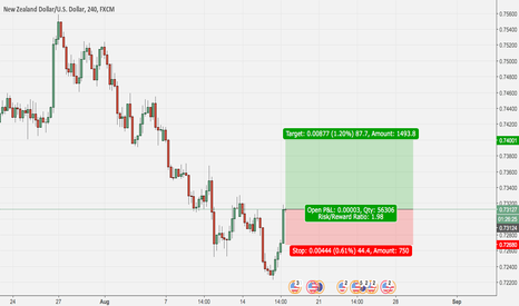 NZDUSD: NZDUSD long hopefully we will grab few pips