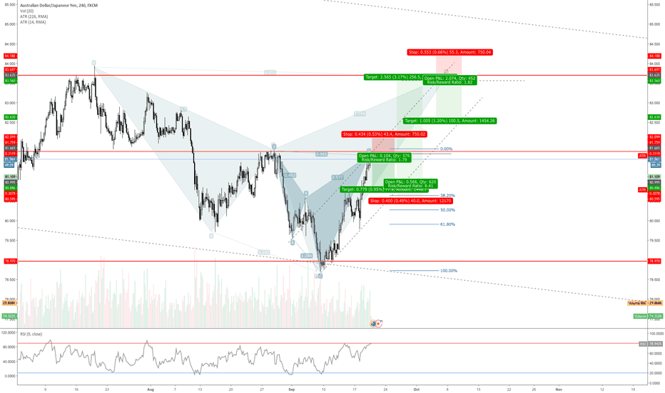 AUDJPY: Bearish Cypher on AUD/JPY