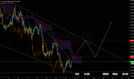 EURAUD: EURAUD - Assumption about trend change to the north