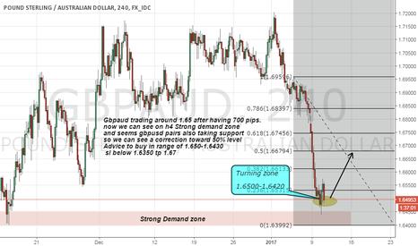 GBPAUD: gbpaud long on strong demand zone