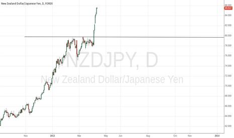 NZDJPY: [2013-04-04] NZDJPY Trade