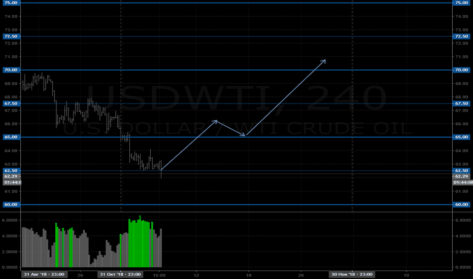 USDWTI: Прогноз по нефти Lite (USDWTI) на текущий месяц
