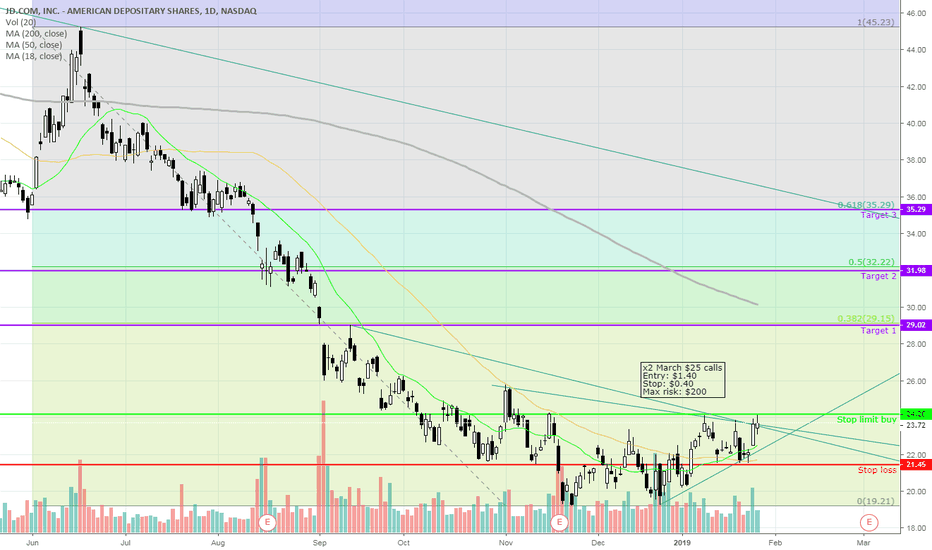 JD: JD getting ready to breakout towards $30?