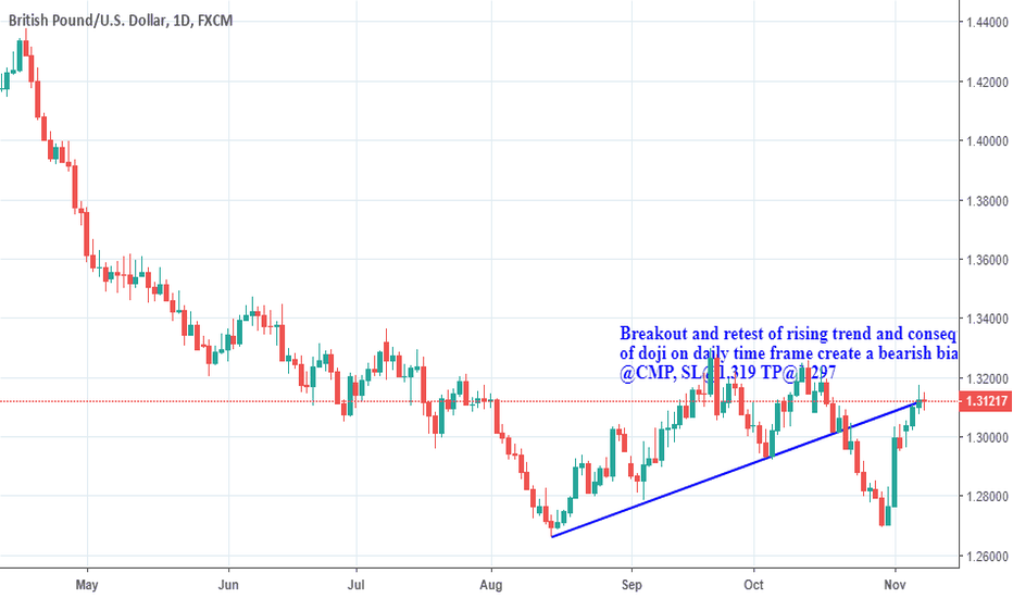 GBPUSD: BREAKOUT AND RETEST OF FALLING RISING SUPPORT LINE