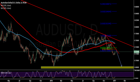 AUDUSD: waiting