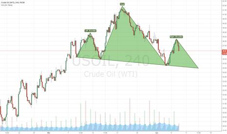 USOIL: #oil #USOIL Head And Shoulders Short term Reversal Pattern