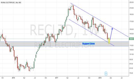 RECLTD: RECLTD - Undervalued