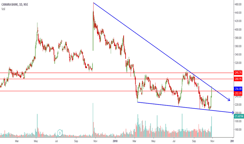 CANBK: CANBK | PSUs at the verge of Breakout